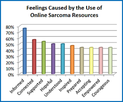 Feelings Caused by Online Sarcoma Research