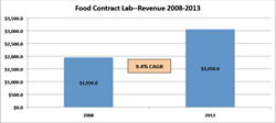Food Contract Testing Labs, food safety testing, market research, Strategic Consulting, SCI