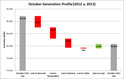 October Generation Profile 2012 v. 2013