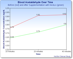 Reduction in blood acetaldehyde in those with Alcohol Flush Reaction supplementing with NoGlo
