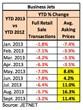 Business Jets YTD % Change