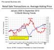 Retail Sales vs Average Asking Price