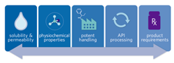 Solubility & Permeability, Physiochemical Properties, Potent Handling and API Processing
