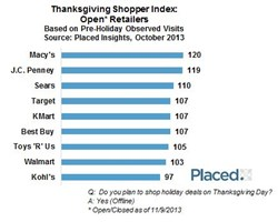 Pre-Holiday Visits Among Thanksgiving Shoppers