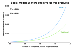 Social media is 2x more effective than traditional marketing methods for growing free products
