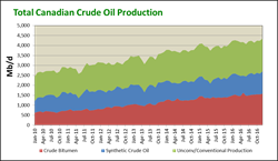 Total Canadian Crude Production