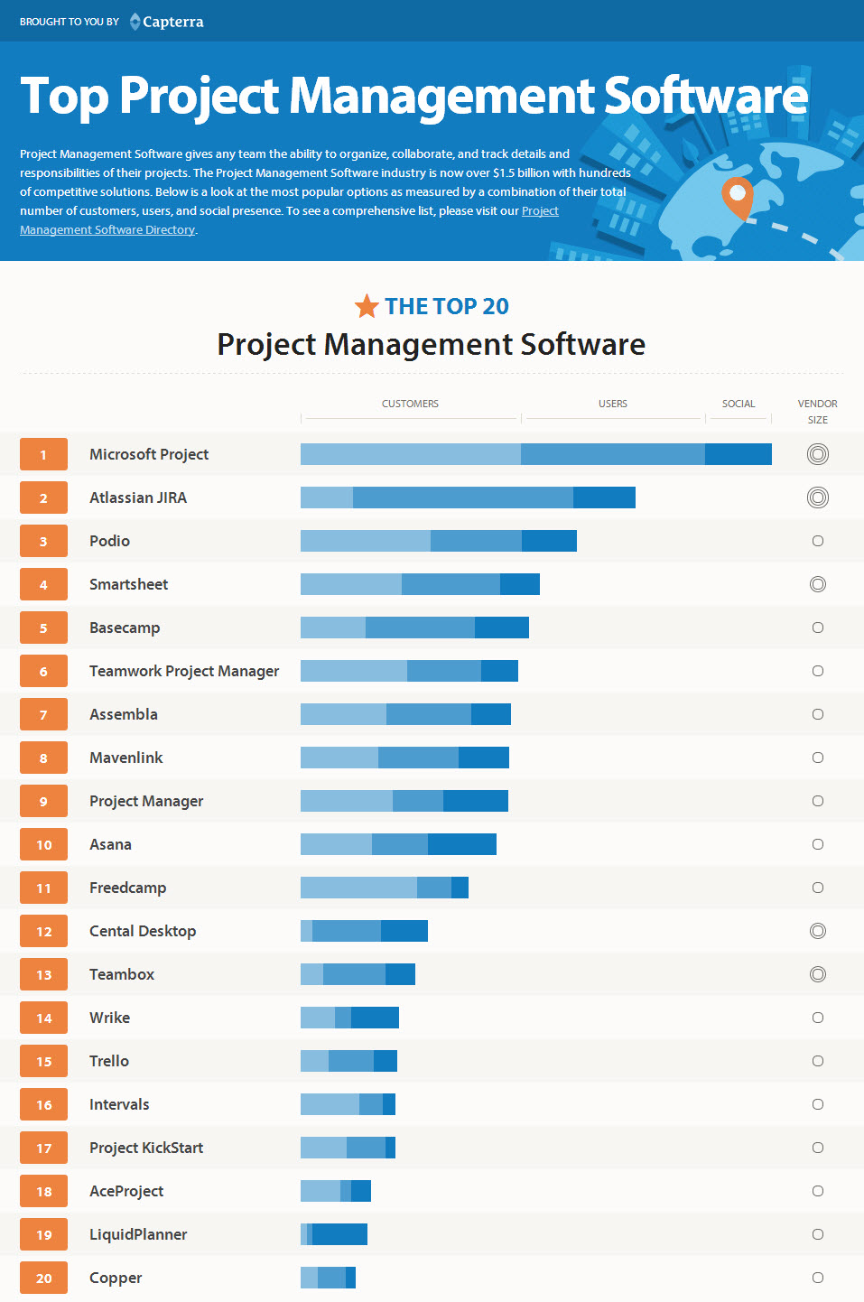 Capterra Publishes Top 20 Project Management Software