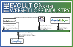 The Evolution of the Weight Loss Industry