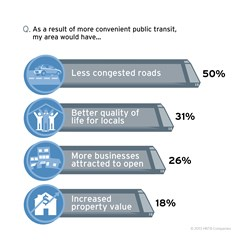 HNTB America THINKS transit survey