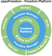 appsFreedom Launches 'Freedom Platform', Industry's First and Only...