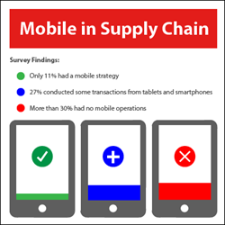 TAKE Supply Chain Mobile Survey