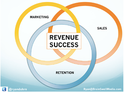 sales, revenue, marketing, strategic planning