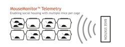 MouseMonitor Telemetry Wireless Rechargeable Physiologic Telemeters