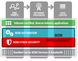 M2M Intelligence - Essential platform for the M2M and Internet of Things economy