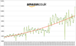 Amazon UK's Electronics category has seen a 1183% increase in the number of daily price changes