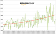 The percentage of daily price changes in Amazon UK's DIY category peaked at more than 14.5% of the category in October