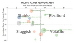 Online display of housing recovery trends in the U.S.