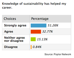 Poplar Network Green Jobs Survey Results