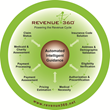 Revenue360 Platform of Available Modules