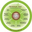 Revenue360 Platform of Available Modules