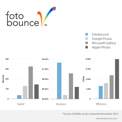 Fotobounce is the clear winner in all categories.