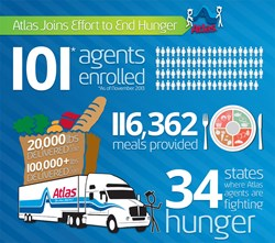 Atlas Van Lines Partners with Move for Hunger