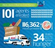 Atlas Van Lines Becomes Largest Van Line Supporter Of Move For Hunger