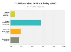 Will You Shop Black Friday Sales