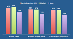 Text message group has higher adherence to blood thinner medication