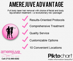 "The ""Amerejuve Advantage"" package is results-oriented, comprehensive, affordable, customizable, and available at 10 locations in Houston."