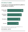 A Father's Role