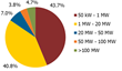 Figure 2: Distribution of More Than 2,400 projects in the U.S. PV Pipeline (50 Kilowatts or Larger)