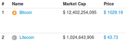 Market capitalizations as of 11/29/13  via CoinMarketCap