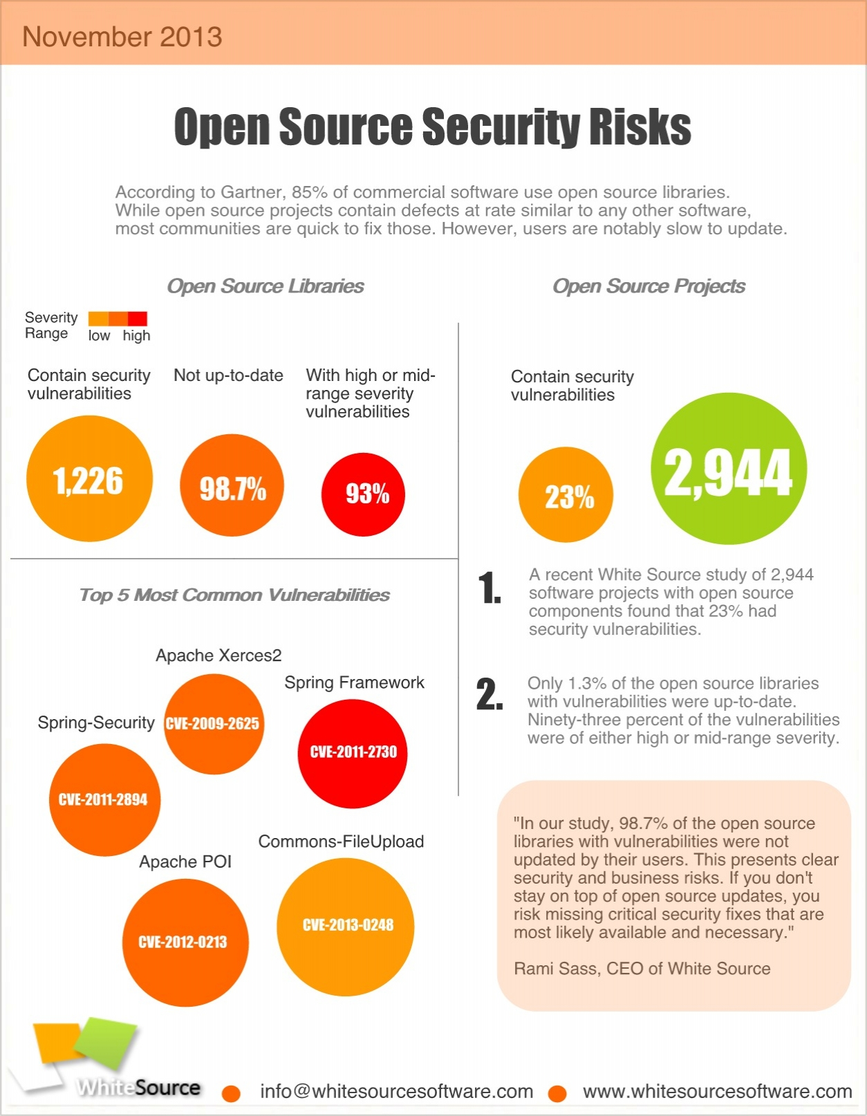 Open Source Security Management Neglected By Most Software