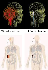 Wired Headsets For Cell Phones Not As Safe As You Thought Cell Phone Radiation Hazards