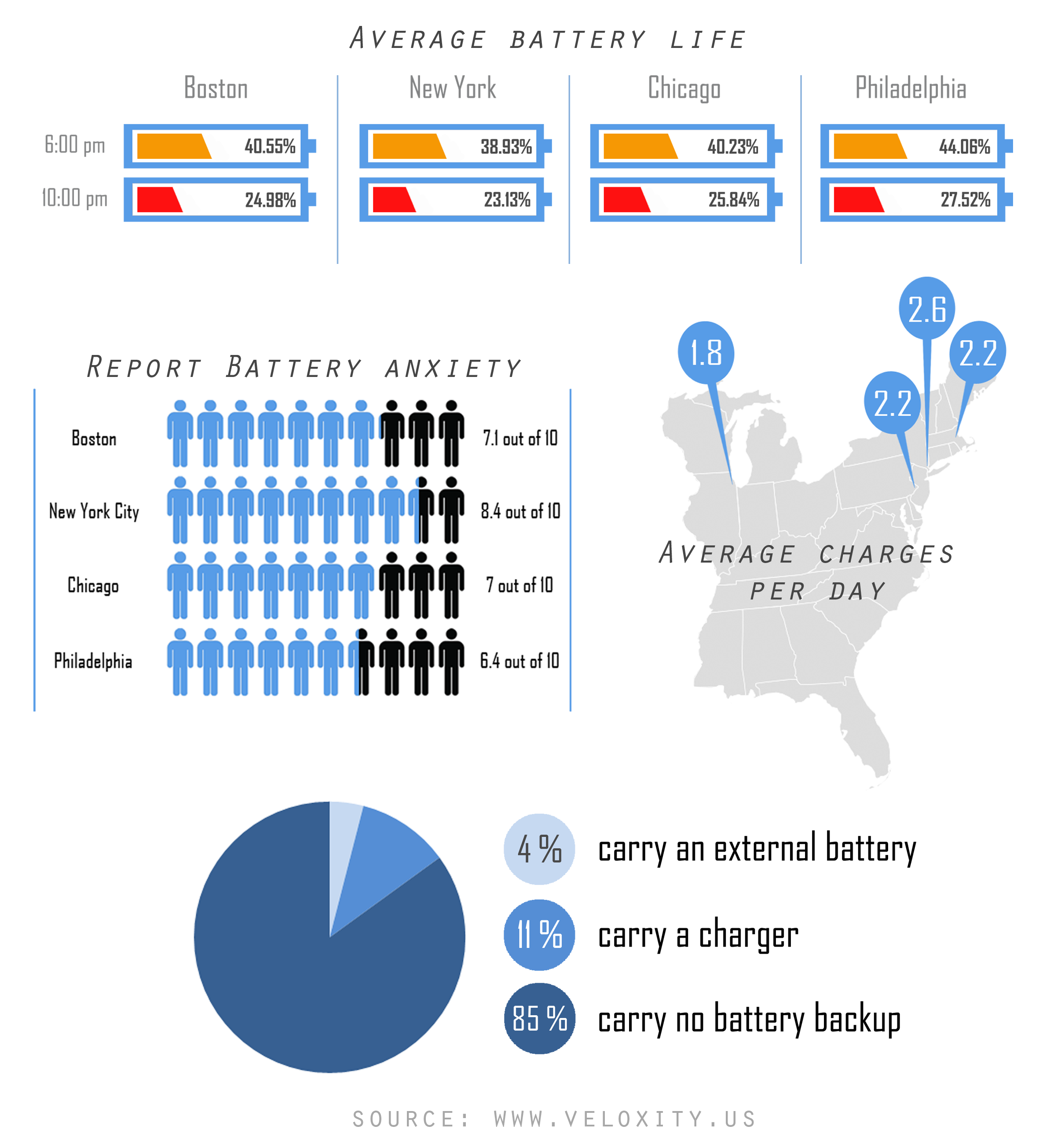 Cell Phone Battery Statistics Across Major Us Cities