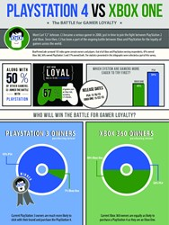 Xbox vs PlayStation Gamer Loyalty Infographic