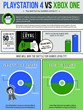 BluePromoCode Survey Reveals PlayStation Owners More Loyal than Xbox...
