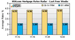 Rates Radar