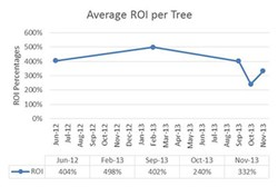 Average ROI per Tree