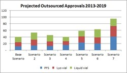 PharmSource - outsourced approval projections