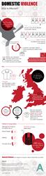 UK Domestic Violence Infographic