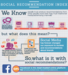 New Survey of 10,000+ from Social Media Link Uncovers Facebook Most...