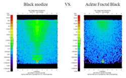 Stray light effect of hot target object on short wave IR (SWIR) focal plane array (TracePro simulation)