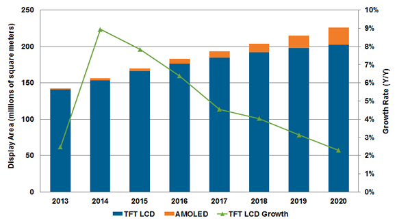 quarterly report for taiwanese tft lcd panel A liquid-crystal display (or lcd) is a thin, flat panel used for electronically displaying information such as text, images, and moving pictures the list of lcd manufacturers:.