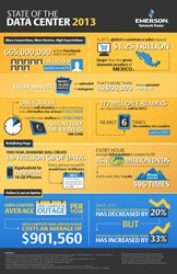 Emerson Network Power 2013 State of the Data Center Infographic...