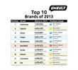 Samsung is the Most Shared Social Video Brand of 2013, Says Unruly