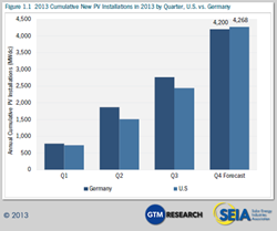 Cumulative PV Installations by Quarter, U.S. vs. Germany