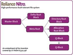 Reliance Nitro Q-Block Diagram