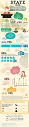 Career Step State of the Medical Transcription Industry Infographic